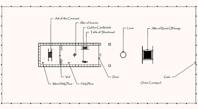 800px-Tabernacle_Schematic